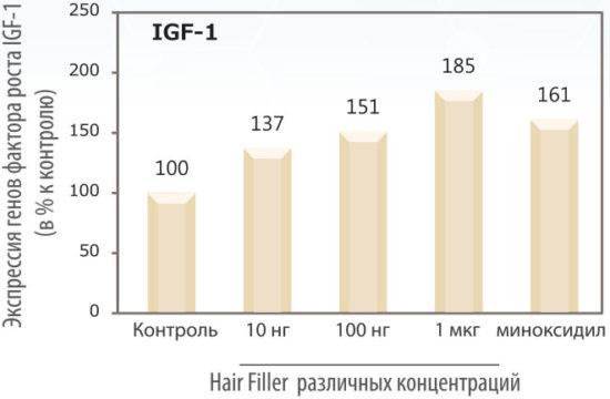 Оценка экспрессии белков факторов роста клеток (IGF-1&FGF-7) волосяного фолликула